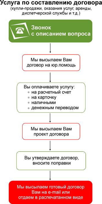 порядок составление договора рк